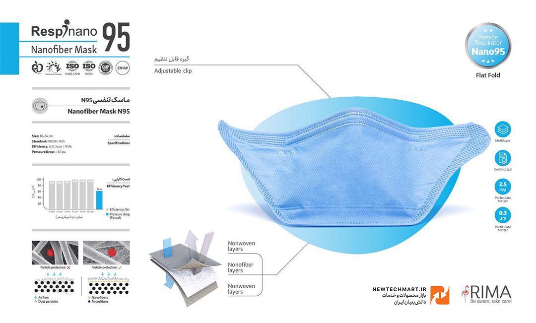 ماسک تنفسی نانویی N95 رسپینانو (۳ عددی) – مدل Flat Flod